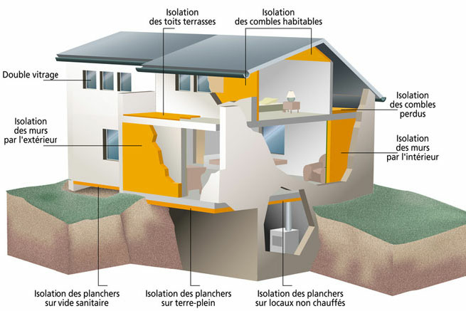 Économie d'énergie - Isolation