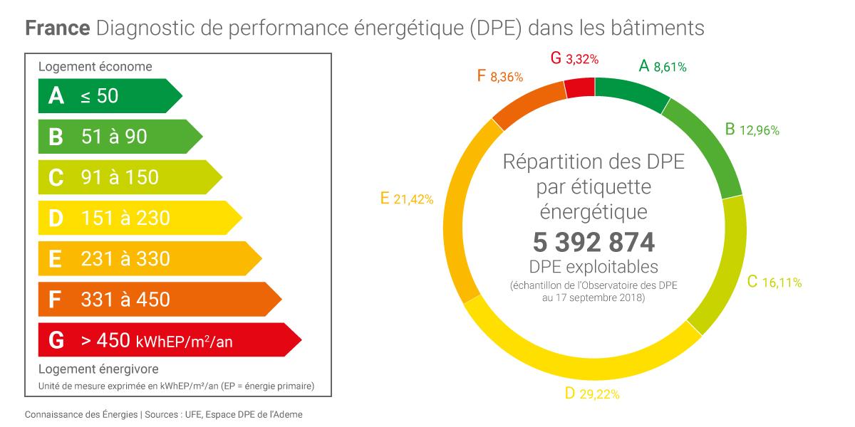 Écologie - Économie d'énergie - Performances énergétiques