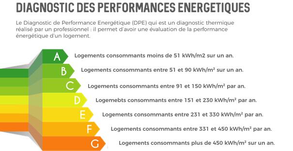 Écologie - Énergie - Performances énergétiuques